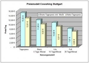 Preismodell Coworking Stuttgart